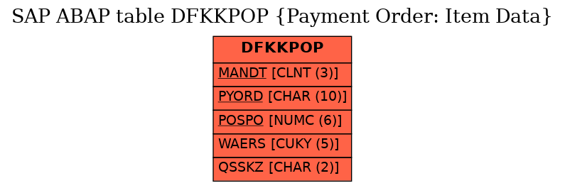 E-R Diagram for table DFKKPOP (Payment Order: Item Data)
