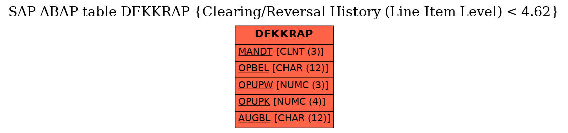 E-R Diagram for table DFKKRAP (Clearing/Reversal History (Line Item Level) < 4.62)
