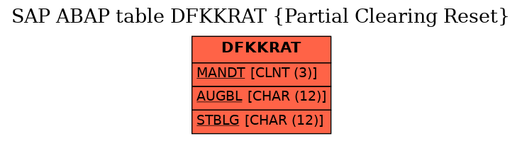 E-R Diagram for table DFKKRAT (Partial Clearing Reset)