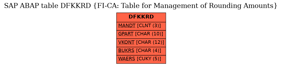 E-R Diagram for table DFKKRD (FI-CA: Table for Management of Rounding Amounts)
