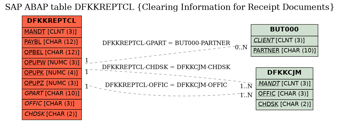 E-R Diagram for table DFKKREPTCL (Clearing Information for Receipt Documents)