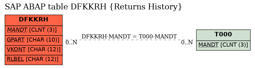 E-R Diagram for table DFKKRH (Returns History)