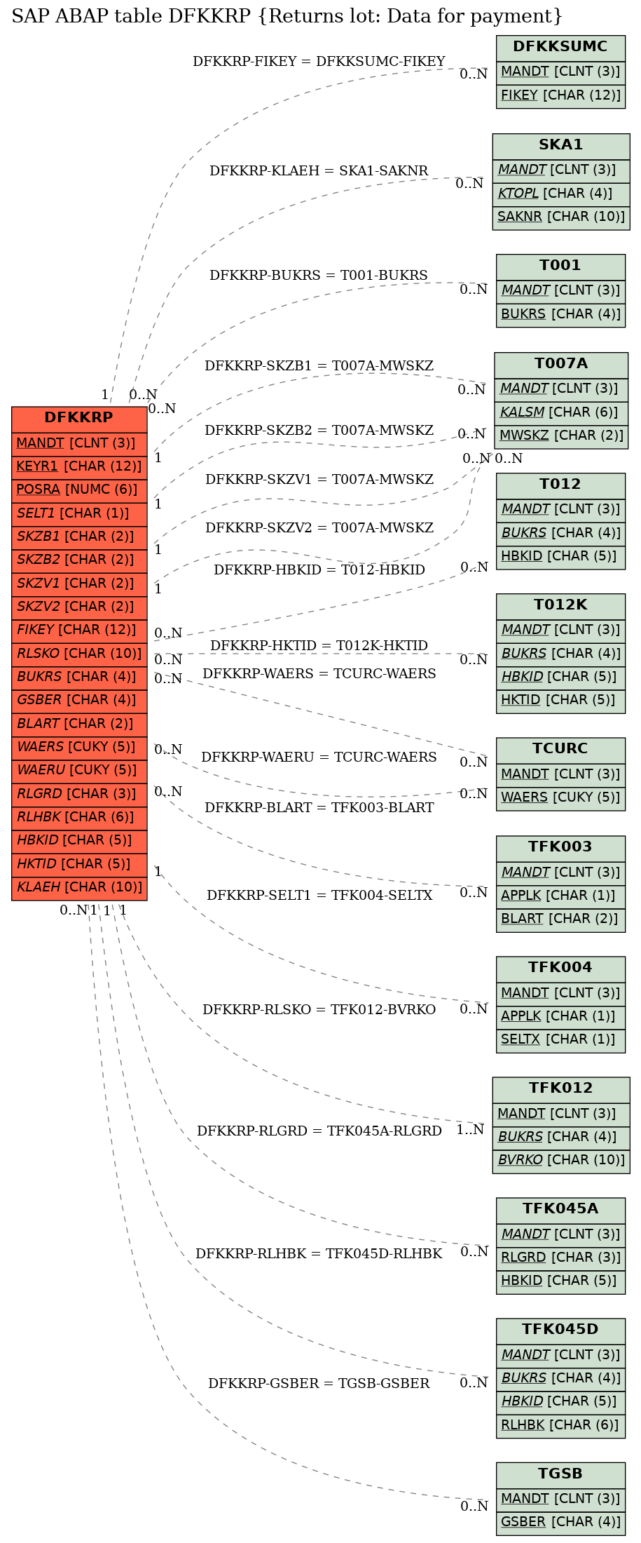 E-R Diagram for table DFKKRP (Returns lot: Data for payment)