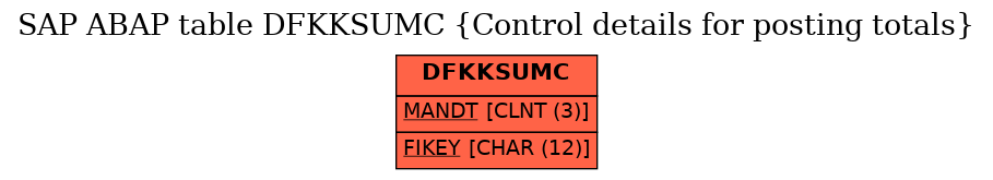 E-R Diagram for table DFKKSUMC (Control details for posting totals)