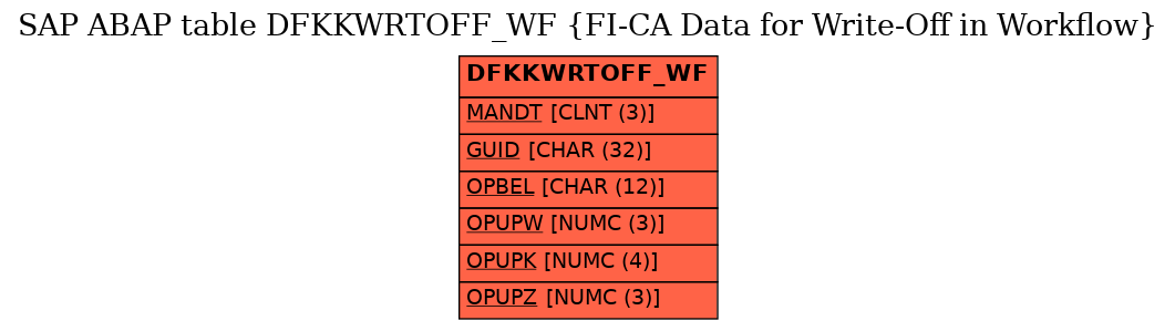 E-R Diagram for table DFKKWRTOFF_WF (FI-CA Data for Write-Off in Workflow)