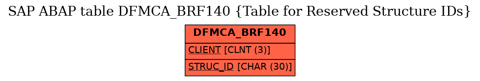 E-R Diagram for table DFMCA_BRF140 (Table for Reserved Structure IDs)