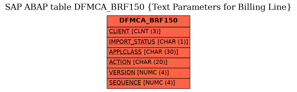 E-R Diagram for table DFMCA_BRF150 (Text Parameters for Billing Line)