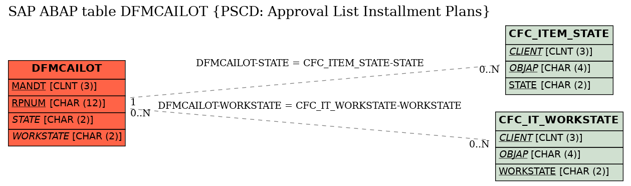 E-R Diagram for table DFMCAILOT (PSCD: Approval List Installment Plans)