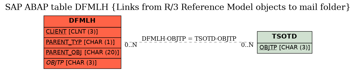 E-R Diagram for table DFMLH (Links from R/3 Reference Model objects to mail folder)