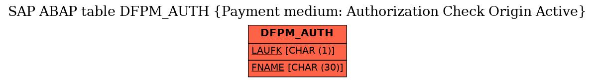E-R Diagram for table DFPM_AUTH (Payment medium: Authorization Check Origin Active)