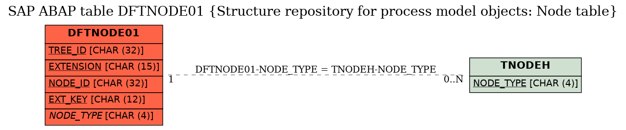 E-R Diagram for table DFTNODE01 (Structure repository for process model objects: Node table)