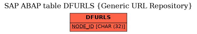 E-R Diagram for table DFURLS (Generic URL Repository)