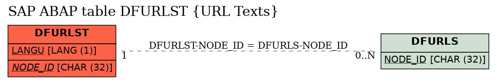 E-R Diagram for table DFURLST (URL Texts)