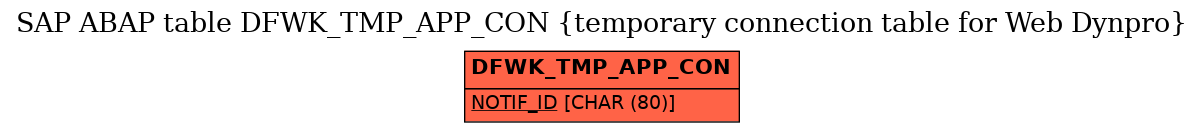 E-R Diagram for table DFWK_TMP_APP_CON (temporary connection table for Web Dynpro)