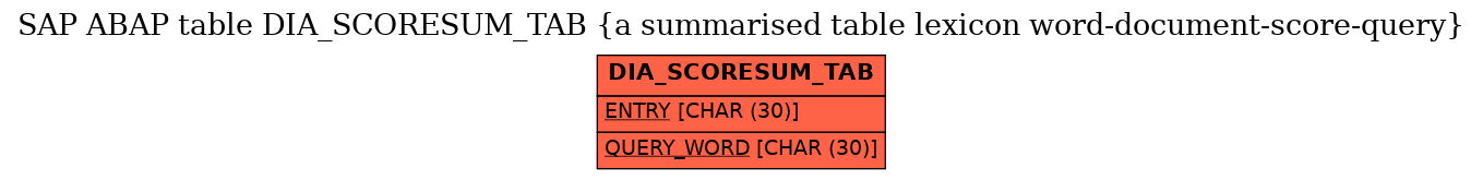 E-R Diagram for table DIA_SCORESUM_TAB (a summarised table lexicon word-document-score-query)