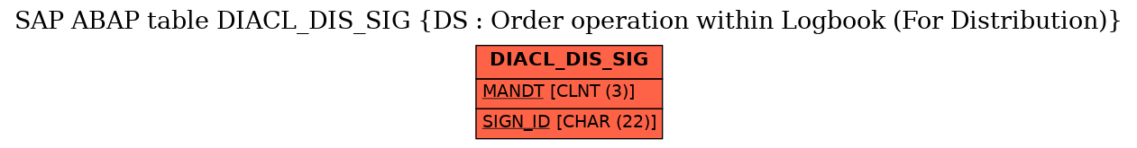 E-R Diagram for table DIACL_DIS_SIG (DS : Order operation within Logbook (For Distribution))