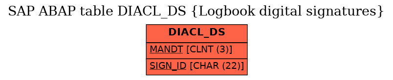 E-R Diagram for table DIACL_DS (Logbook digital signatures)