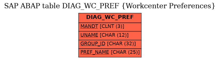 E-R Diagram for table DIAG_WC_PREF (Workcenter Preferences)
