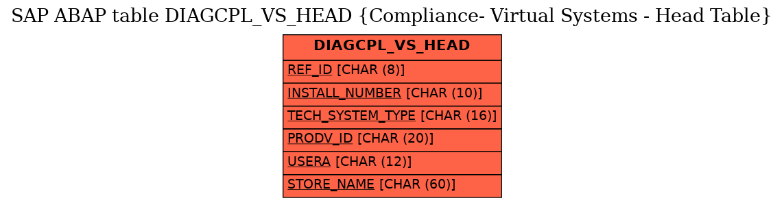 E-R Diagram for table DIAGCPL_VS_HEAD (Compliance- Virtual Systems - Head Table)