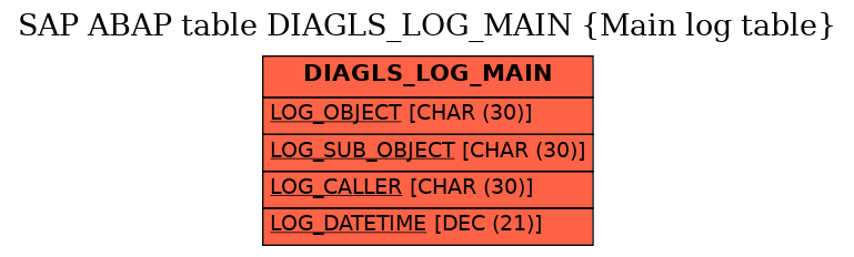 E-R Diagram for table DIAGLS_LOG_MAIN (Main log table)