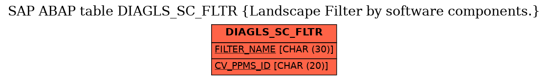 E-R Diagram for table DIAGLS_SC_FLTR (Landscape Filter by software components.)