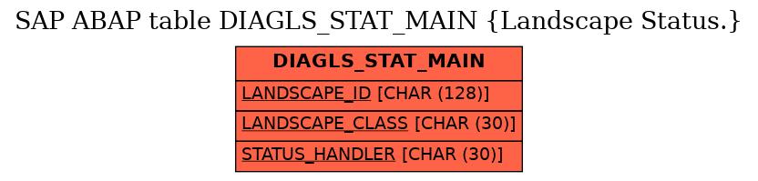 E-R Diagram for table DIAGLS_STAT_MAIN (Landscape Status.)