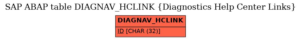 E-R Diagram for table DIAGNAV_HCLINK (Diagnostics Help Center Links)