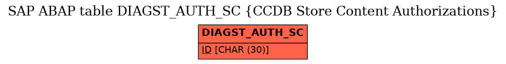 E-R Diagram for table DIAGST_AUTH_SC (CCDB Store Content Authorizations)