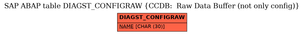 E-R Diagram for table DIAGST_CONFIGRAW (CCDB:  Raw Data Buffer (not only config))