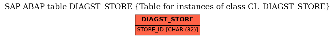 SAP ABAP Table DIAGST_STORE (Table for instances of class