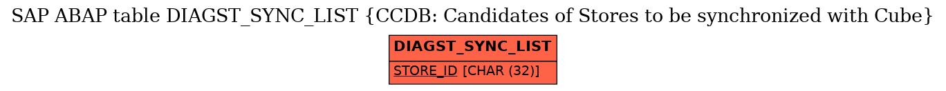 E-R Diagram for table DIAGST_SYNC_LIST (CCDB: Candidates of Stores to be synchronized with Cube)