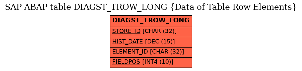 E-R Diagram for table DIAGST_TROW_LONG (Data of Table Row Elements)