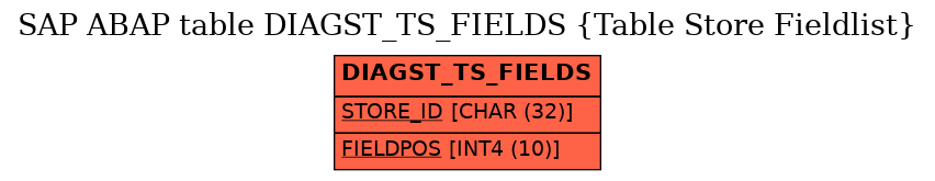 E-R Diagram for table DIAGST_TS_FIELDS (Table Store Fieldlist)