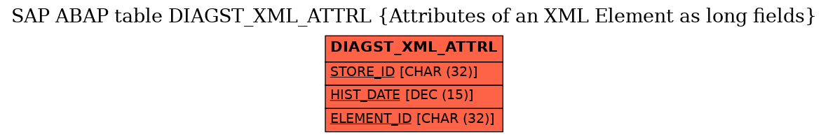 E-R Diagram for table DIAGST_XML_ATTRL (Attributes of an XML Element as long fields)