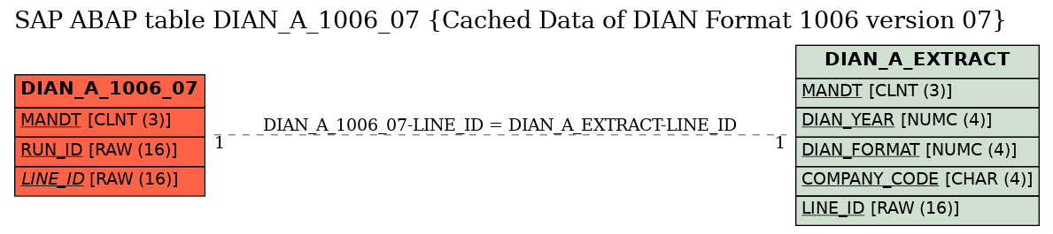 E-R Diagram for table DIAN_A_1006_07 (Cached Data of DIAN Format 1006 version 07)