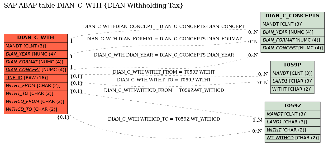 E-R Diagram for table DIAN_C_WTH (DIAN Withholding Tax)