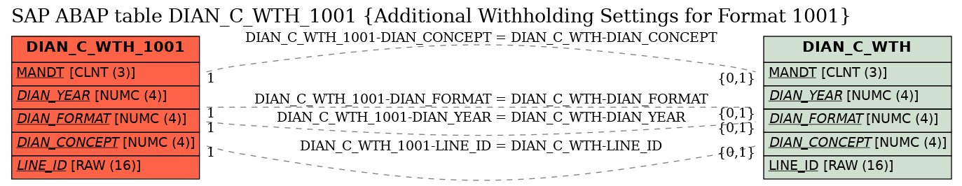 E-R Diagram for table DIAN_C_WTH_1001 (Additional Withholding Settings for Format 1001)