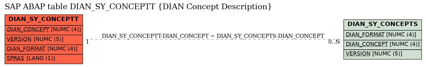 E-R Diagram for table DIAN_SY_CONCEPTT (DIAN Concept Description)