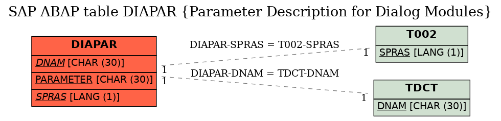 E-R Diagram for table DIAPAR (Parameter Description for Dialog Modules)