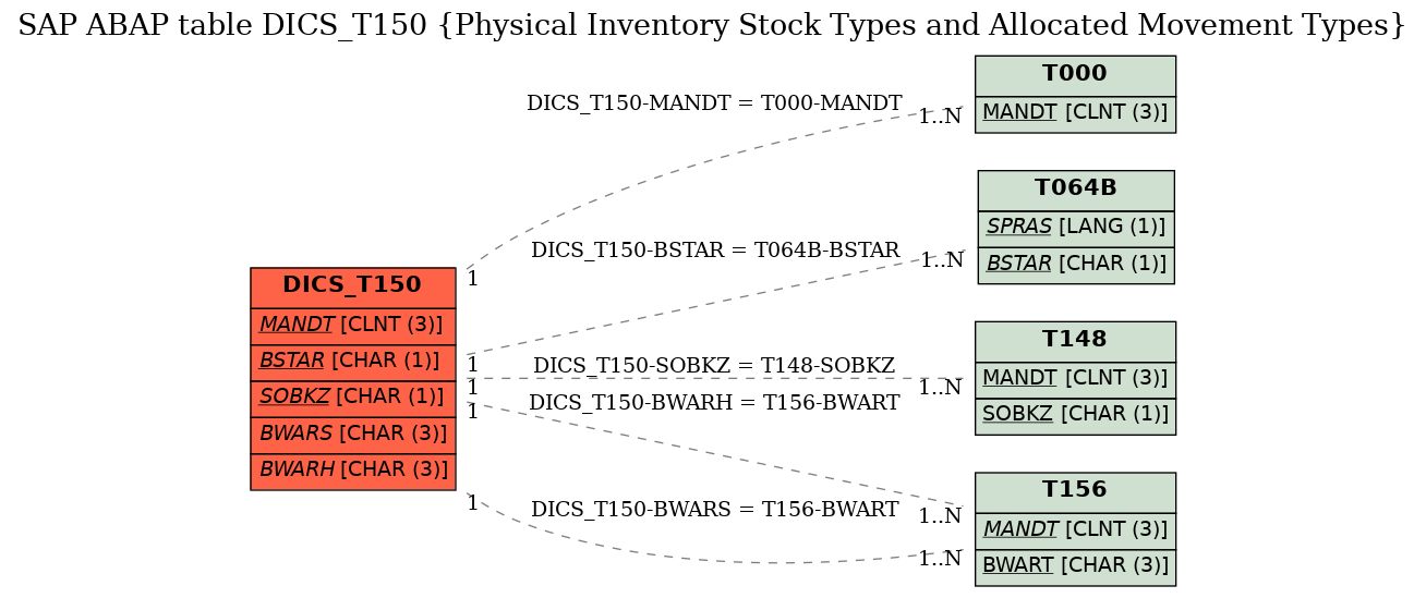 E-R Diagram for table DICS_T150 (Physical Inventory Stock Types and Allocated Movement Types)