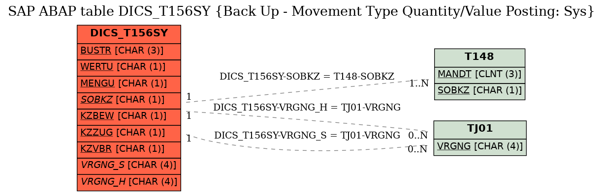 E-R Diagram for table DICS_T156SY (Back Up - Movement Type Quantity/Value Posting: Sys)