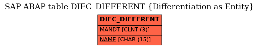 E-R Diagram for table DIFC_DIFFERENT (Differentiation as Entity)