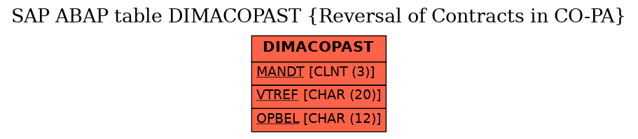 E-R Diagram for table DIMACOPAST (Reversal of Contracts in CO-PA)