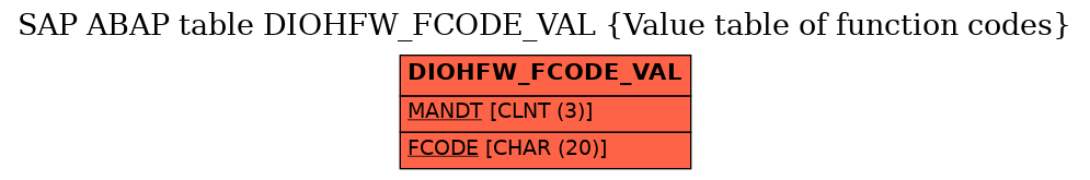 E-R Diagram for table DIOHFW_FCODE_VAL (Value table of function codes)
