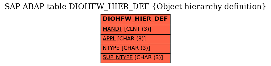 E-R Diagram for table DIOHFW_HIER_DEF (Object hierarchy definition)