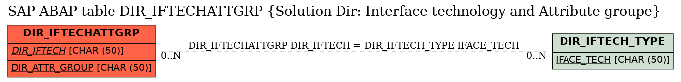 E-R Diagram for table DIR_IFTECHATTGRP (Solution Dir: Interface technology and Attribute groupe)