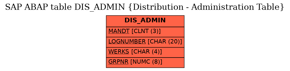 E-R Diagram for table DIS_ADMIN (Distribution - Administration Table)