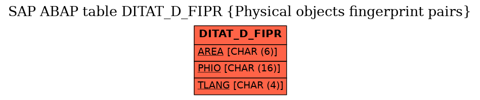 E-R Diagram for table DITAT_D_FIPR (Physical objects fingerprint pairs)