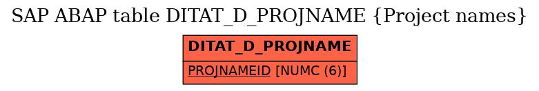 E-R Diagram for table DITAT_D_PROJNAME (Project names)
