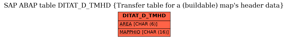 E-R Diagram for table DITAT_D_TMHD (Transfer table for a (buildable) map's header data)